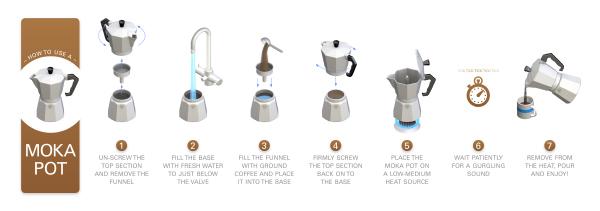 Kaffe moka pot steps Ben Wilson grafic