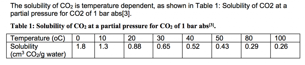 CO2 solubility temp dependent
